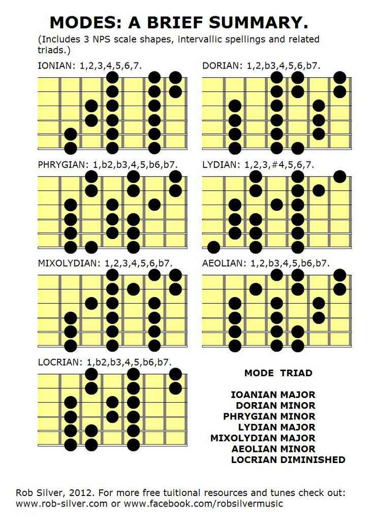 192 best Guitar images on Pinterest | Guitars, Guitar chord and ...