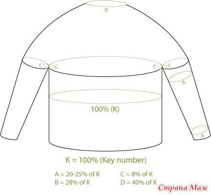 """ПЕРЕВОДЧИК Все расчеты основаны на числа, представленного переменной К. К ваш """"номер ключа"""" и выступает за количество стежков вокруг большей части тела одежды."""