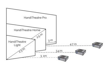 Projector viewing distance for HandiTheatre product range. For the screens 2.3 - 2.5 m in diagonal, the distance of the projector from the screen is over 3 m, while for a 3 m wide screen, place the projector 4.7 m from the screen