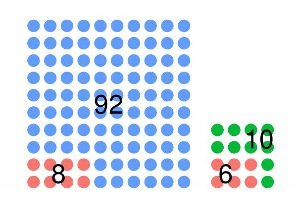"""Prevalencia La prevalencia es el número de afectados por una enfermedad dividido por el número total de personas en la población o grupo de interés en un momento determinado. Pongamos que tenemos una población de 116 bolitas, de las cuales, hay 16 verdes y 100 azules. Las bolitas """"enfermas"""" se nos van a volver rojas.  Como vemos, tenemos 14 bolitas enfermas en total, de las cuales, 8 son azules (57.14 %) y 6 son verdes (42.86 %). La prevalencia en el total de la población es 14 enfermas…"""