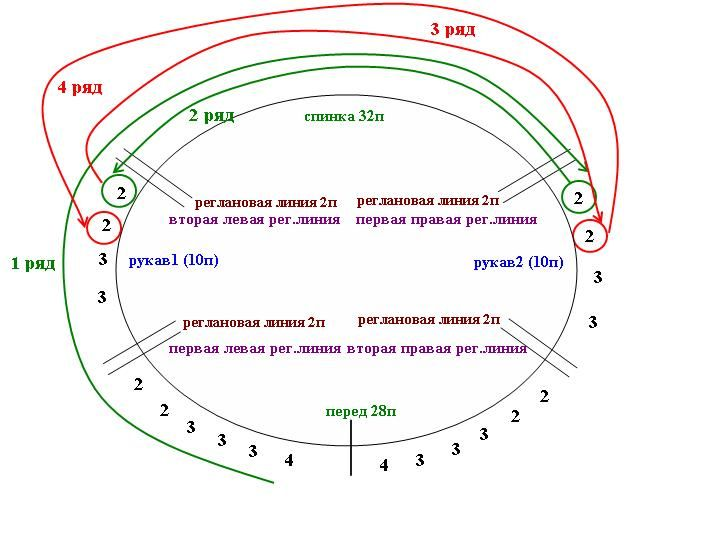 вязание ростка Далее распределяем петли для построения ростка. Он просто НЕОБХОДИМ для того, чтобы спинка изделия была выше на 4-5 см, нежели перед. Делается это так: все петли рукавов делятся на 3-4 части, петли ПОЛОВИНКИ переда - на 6-8 частей (чем больше частей использовать, тем ниже будет горловина впереди :-) ) В нашем случае 10 петель каждого рукава распределяем так: 2 2 3 3 и половина переда (14 петель+2 петли реглановой линии +1 кромочная петля=17 пет)2 2 3 3 3 4