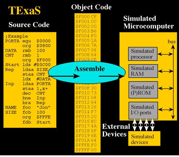 assembly language example programs In this article, we will see what are the basic elements of this 8086 assembly programming language and the structure of a simple program.
