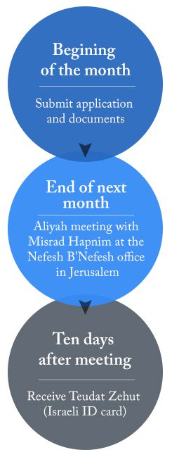 Aliyah from within Israel: Guided Aliyah | Nefesh B'Nefesh