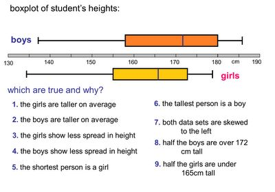 Box Plot activities and questions from Don Steward -- http://donsteward.blogspot.co.uk/search/label/boxplots