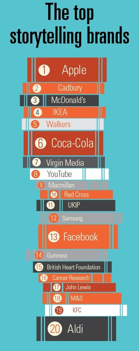 The top storytelling brands: infographic by marketingweek.co.uk