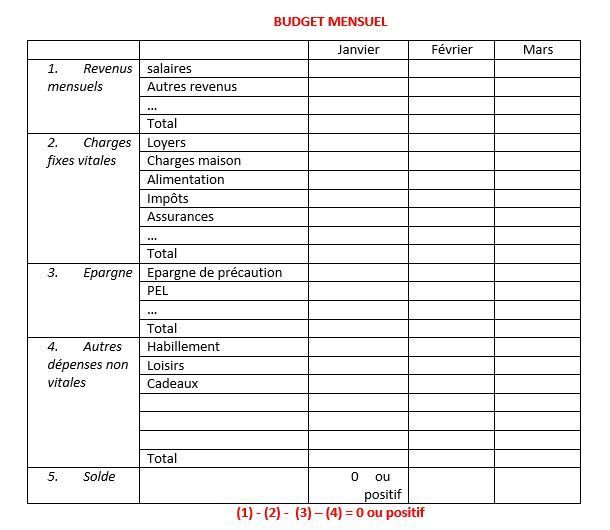 établir-son-budget-familial-mensuel.jpg 610×530 pixels