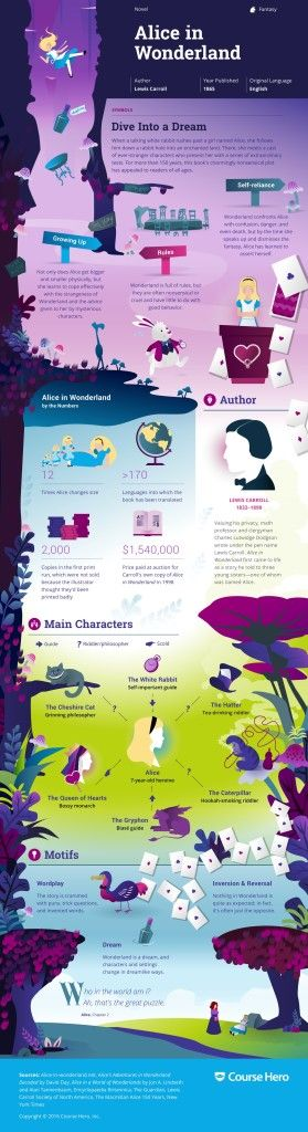 """""""Alice in Wonderland"""" Infographic infographic illustrating Alice in Wonderland!  Alice in Wonderland Infographic First published in 1865, this fantastical story was all inspired by one ordinary 10-year-old girl named Alice Liddell."""