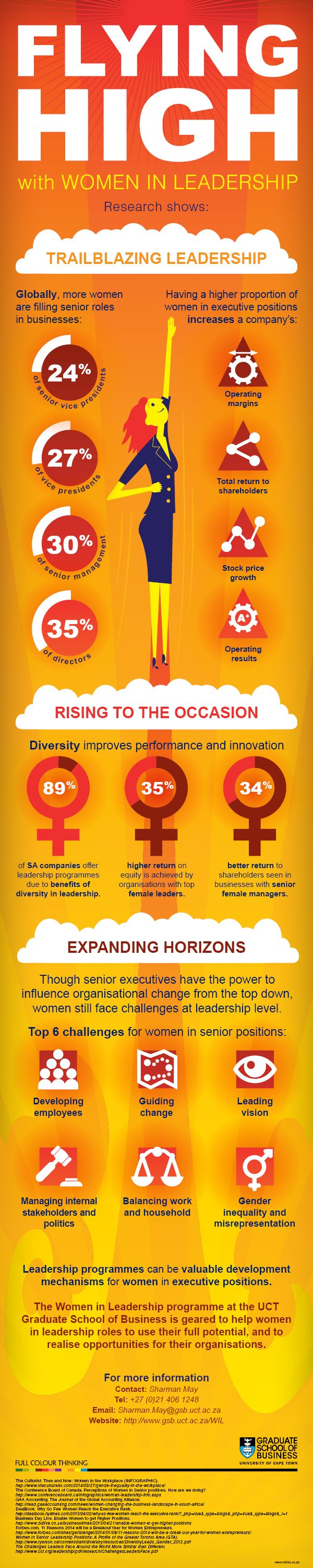 Flying High! Our infographic for the University of Cape Town Graduate School of Business Women in Leadership Programme.