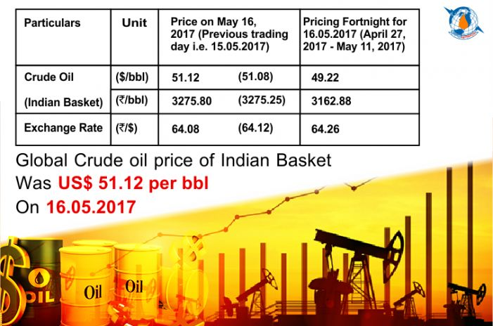 Global Crude oil price of Indian Basket    The international crude oil price of Indian Basket as computed/published today by Petroleum Planning and Analysis Cell (PPAC) under the Ministry of Petroleum and Natural Gas was US$ 51.12 per barrel (bbl) on 16.05.2017.   #Crude oil price #Daily Crude Oil Price #Indian Basket #international crude oil price #Ministry of Petroleum & Natural Gas #oil price of indian basket #per bbl #Petroleum and Natural Gas #PPAC