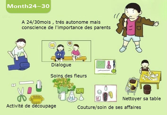 24/30 mois - Le développement de l'enfant 0-3ans #montessori