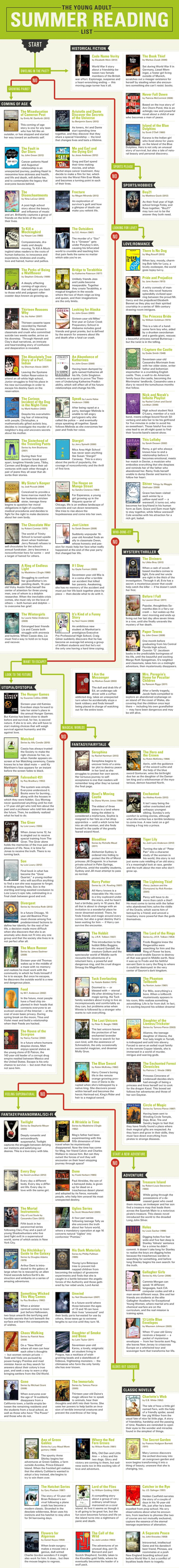 http://teach.com/wp-content/uploads/2013/07/The-Young-Adults-Summer-Reading-Flowchart.gif