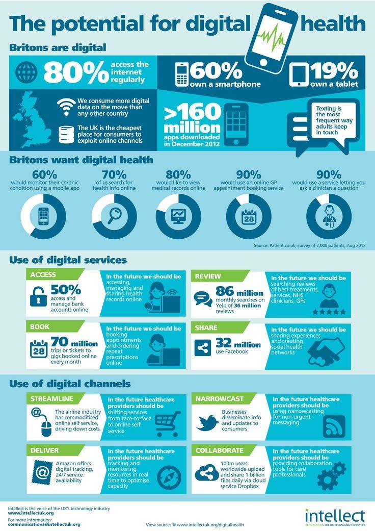 El potencial de la salud digital - eSalud