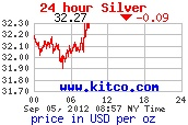 Price of Silver US $32.26 5th September 2012