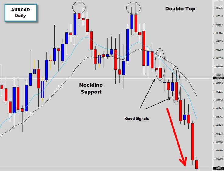 Last week we spoke about the AUDCAD daily chart which was set up for a bearish breakout. We had the classic double top pattern indicating that the market was ready to tip over. We've been following this one heavily in the War Room targeting key entry points in this downward movement.