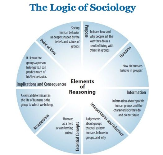 The Logic of Sociology    [click on this image to find a short clip and analysis, which remarks on the role of theory in sociology]    via Jessica Leveto
