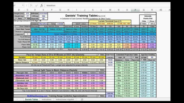 Calculador de tiempos para entrenamientos | tabla Jack Daniels.
