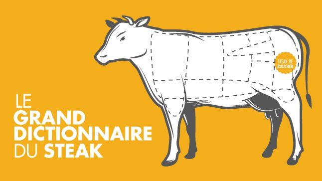 Steak de boucher http://www.casatv.ca/a-table/le-steak-10-coupes-a-decouvrir/page-3