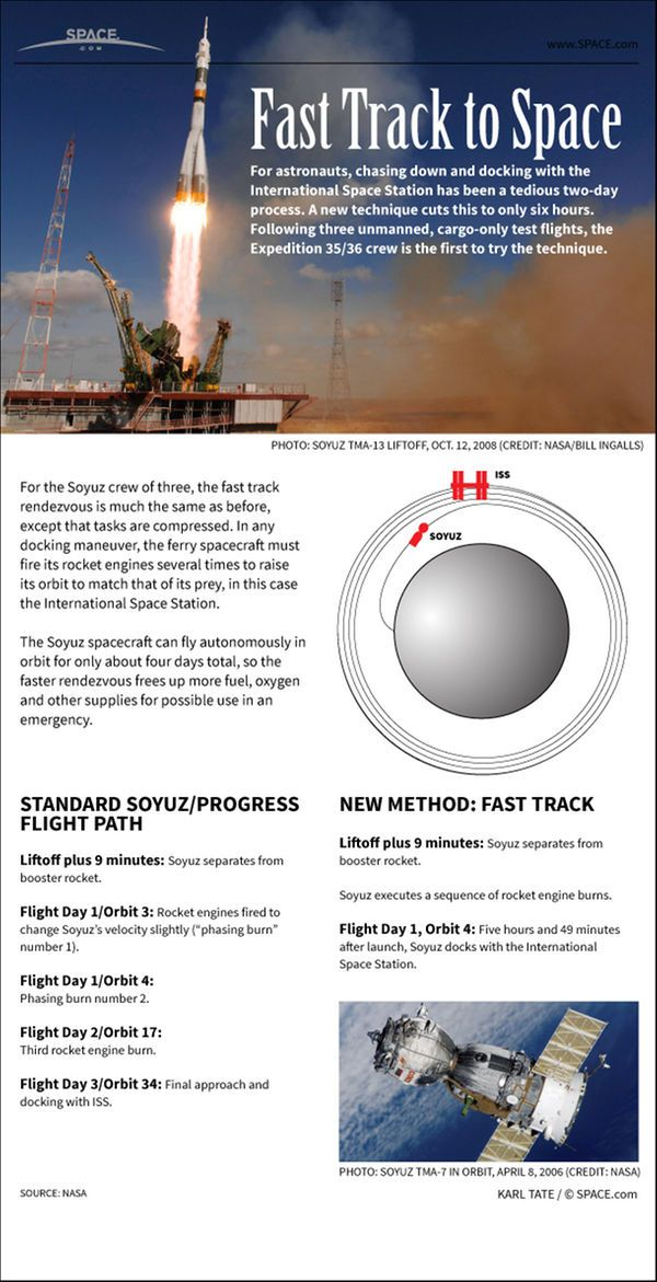 Soyuz 'Fast Track': How 1-Day Space Station Trips Work (Infographic)