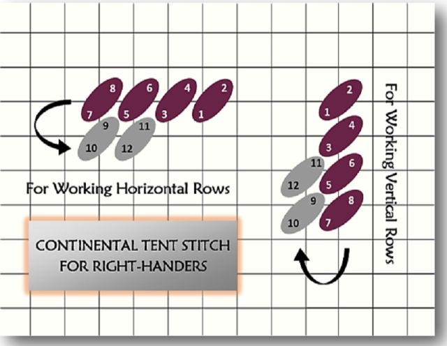 Check out this step by step needlepoint tutorial with instructions for right and left-handers to learn how to work the Continental Tent Stitch.: For Right-Handers: How to Work the Continental Tent Needlepoint Stitch