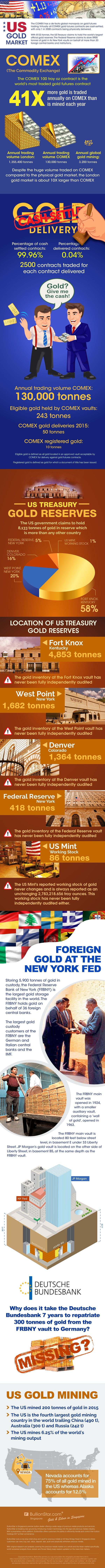 The following infographic provides an excellent snapshot of how much gold is traded via the paper exchanges versus physical metals. It also breaks down percentages of where U.S. gold reserves are (supposedly) held. Keep in mind that the none of the United States gold reserves have ever been fully independendtly audited.The Federal Reserve Bank of New
