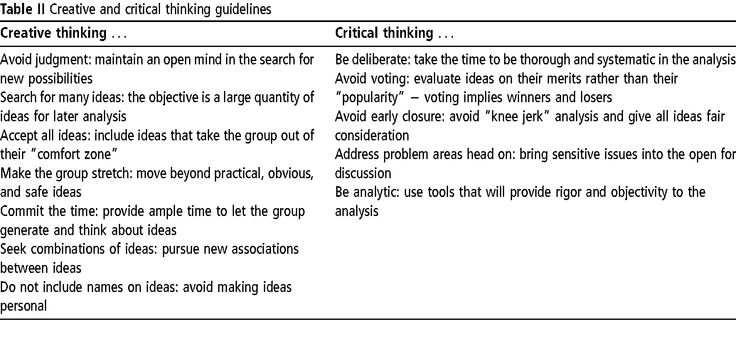 critical thinking skills journal articles The critical thinking co™ articles & advice articles math activities for middle school enrichment: critical thinking at a critical age  why teach critical thinking skills time to sharpen your reading and listening skills test prep guide for the otis-lennon school ability test® (olsat®.