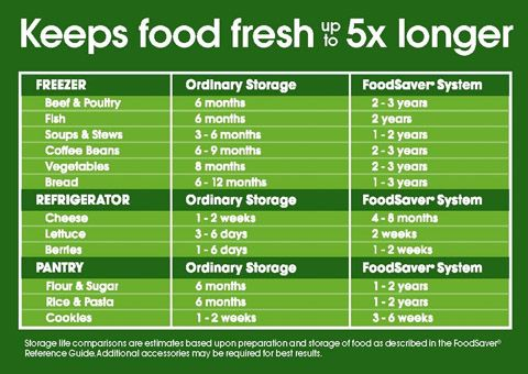 Buy your meats on sale and keep them fresh until game day with FoodSaver! Food Saver Chart #TailgateWithFoodsaver