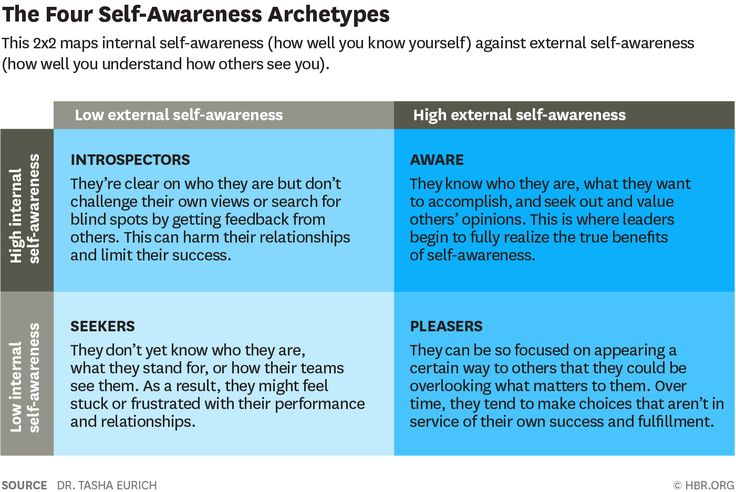 What Self-Awareness Really Is (and How to Cultivate It)