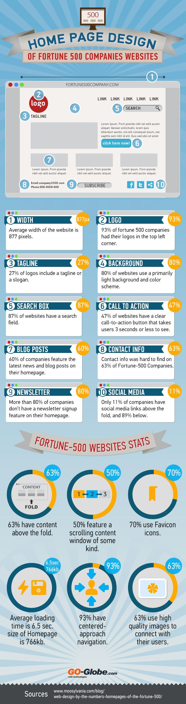 Web design : Home Page Design of Fortune 500 Companies Websites [Infographic]