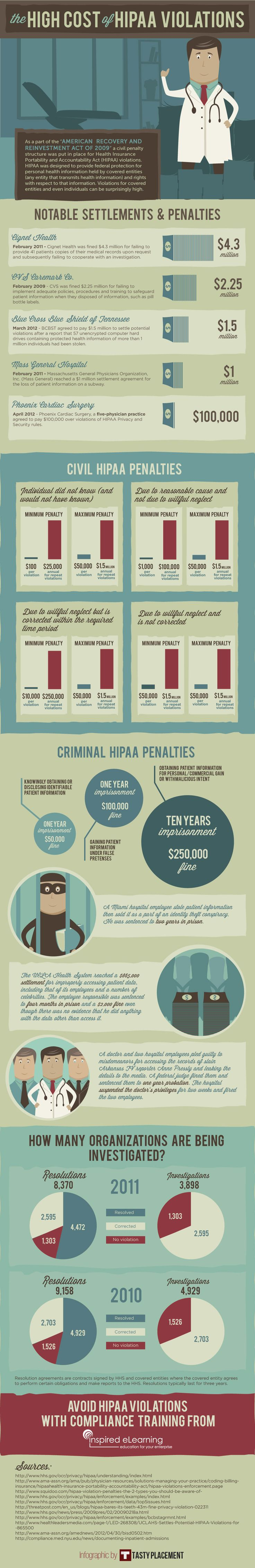 The High Cost of HIPAA Violations - Infographic