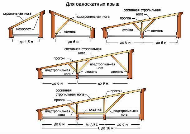 Фото - особенности конструкций односкатных крыш