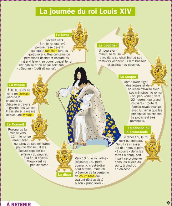 Fiche exposés : La journée du roi Louis XIV