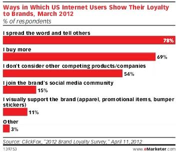A hűségprogramok közösségi marketing vonatkozásáról szóló 13 oldalas anyagot tett közzé az angol eMarketer. A tanulmány számomra egyik legérdekesebb tényadata szerint a megkérdezett amerikai internet felhasználók 78%-a úgy fejezi ki lojalitását egy márka iránt, hogy megosztják az adott márkával kapcsolatos információikat.