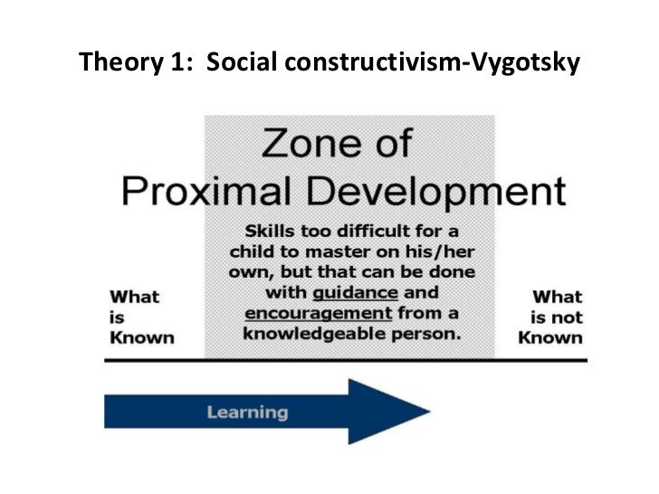 Vygotsky Quotes On Scaffolding: Image Result For Social Constructivist Theory