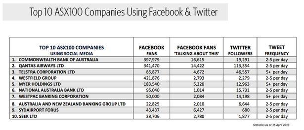 Report: Nearly half of top 100 Australian companies have no social media presence