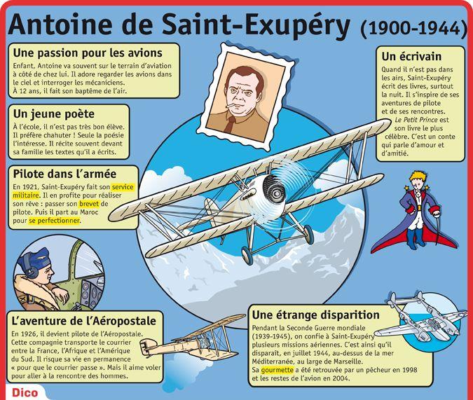 Fiche exposés : Antoine de Saint-Exupéry