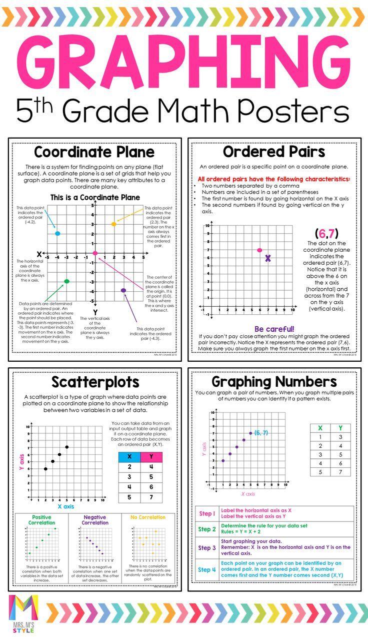 5th Grade Math Posters 5th Grade Math Math Poster Math Charts [ 1273 x 736 Pixel ]