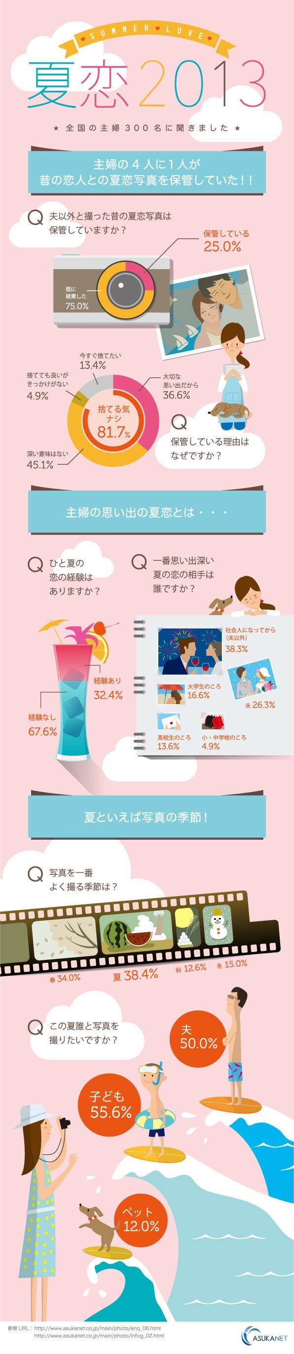 infogra.me(インフォグラミー)  夏恋2013〜『夏の恋と写真』インフォグラフィック〜