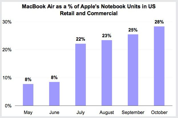 MacBook Air supplies almost one-third of Apple notebook sales | Ars Technica