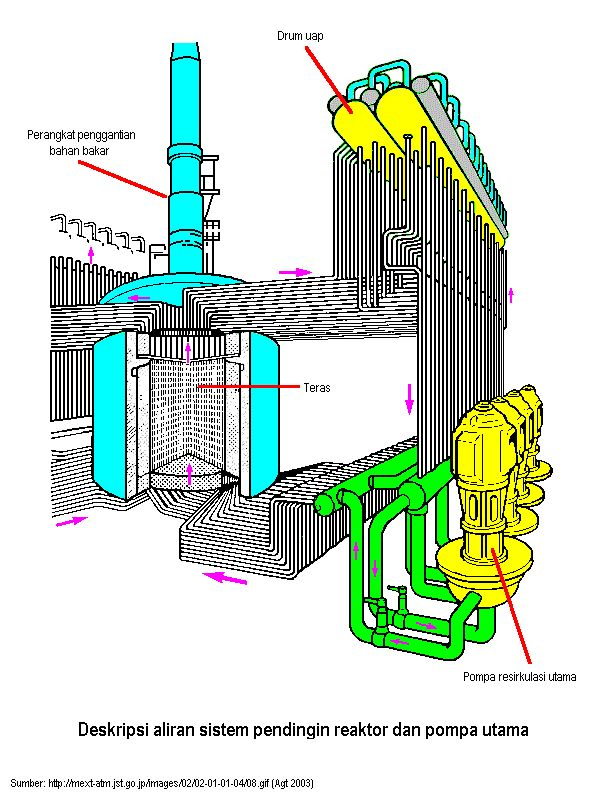 9 best reatores nucleares images on pinterest cutaway drawings of image result for rbmk chernobyl 5 6 ccuart Image collections
