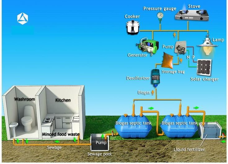 Domestic septic tank biogas system it is a household for Household water tank design