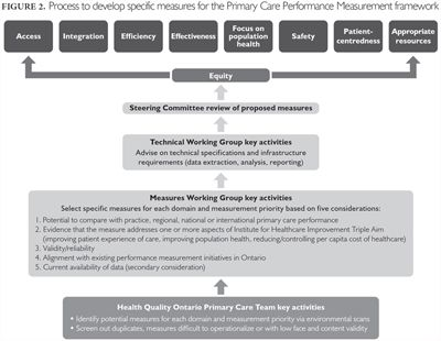 Fig. 2. Healthcare Policy 12.3 2017. Establishing a Primary Care Performance Measurement Framework for Ontario
