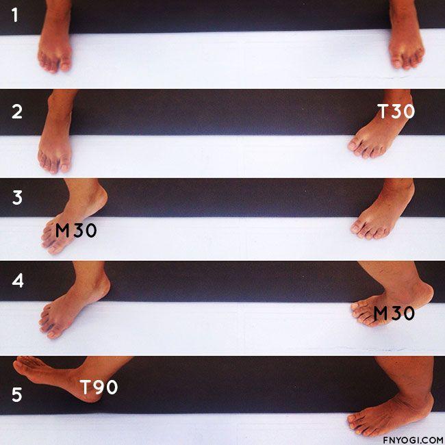 Notes et dessin de séminaire de formation pour devenir prof de yoga Iyengar. Article traitant du travail des pieds dans les postures debout.