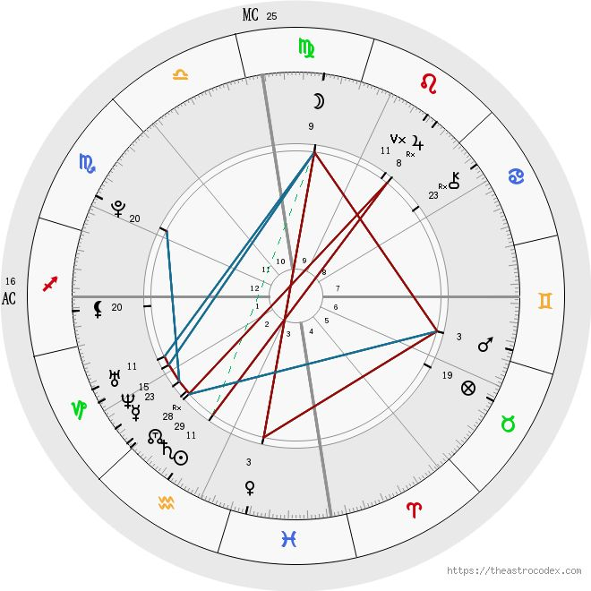 The 25+ best Birth chart analysis ideas on Pinterest 2nd - birth chart template