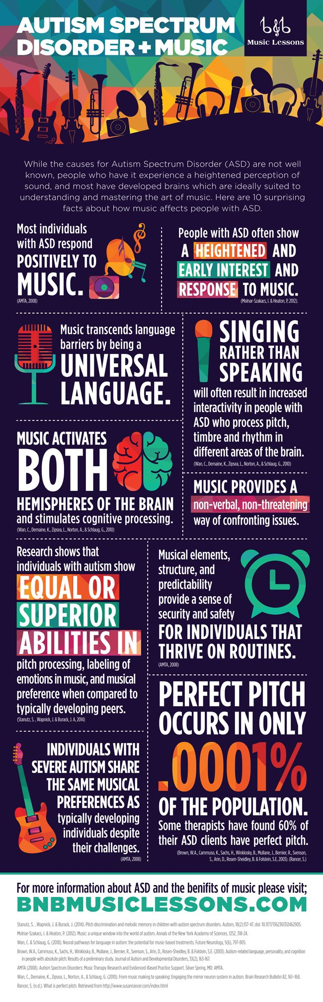 Autism Spectrum Disorder & Music - It been shown how constructive music education is in all areas of cognitive development, but it also proves to be especially helpful to those with ASD. As showcased by this infographic, it basically boils down to the two most indicative symptoms across the spectrum of those with autism. Those being that ASD can be characterized mainly by poor ability to communicate and interact socially, along with being prone to repetitive behaviors and specific interests.