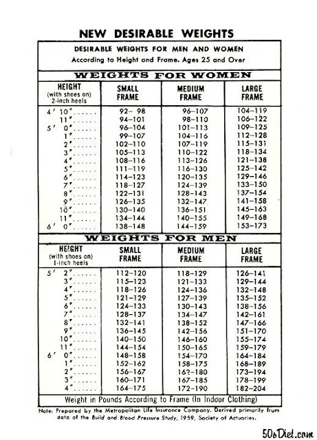 1960 S Metlife Acceptable Weight Chart Health And Diet