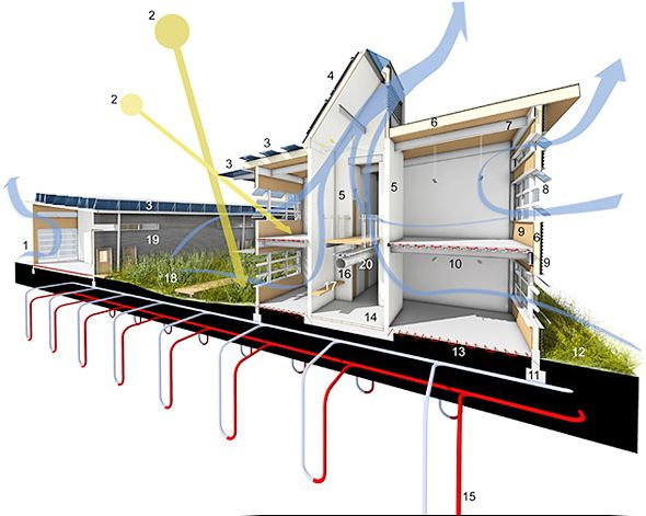25 best ideas about passive cooling on pinterest Solar architect