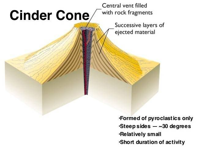 Cinder Cone Volcano Diagram | UNIT 2B  Volcanoes and