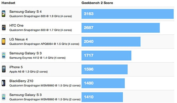 Samsung Galaxy S4 Benchmarks for Snapdragon 600 version (GT-I9505)