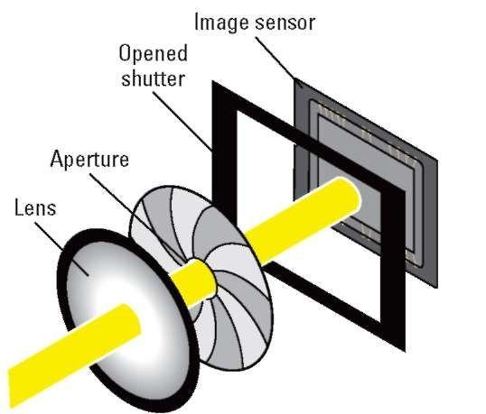 camera sensor shutter - Google Search