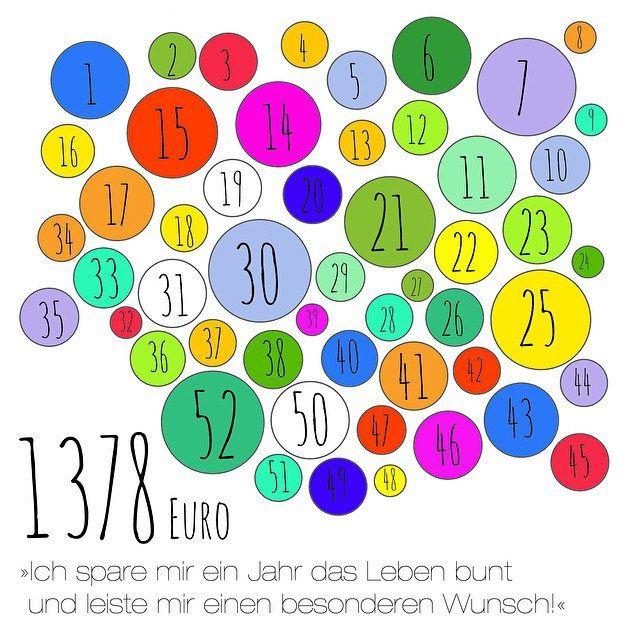 DAS KANNSTE DIR SPAREN IM NEUEN JAHR! Eine schöne Idee, wie du nebenbei über 1300 Euro im Jahr ansparen kannst. Das Prinzip ist ganz einfach: in der 1. Woche sparst du 1,00 Euro, in der 2. Woche 2,00 Euro, in der 3. Woche 3,00 Euro und soweiter. So hast du nach 52 Woche 1378 Euro angespart. Du musst dich nur disziplinieren und jede Woche den entsprechenden Betrag beiseite packen. Aber das schaffst du doch, oder?